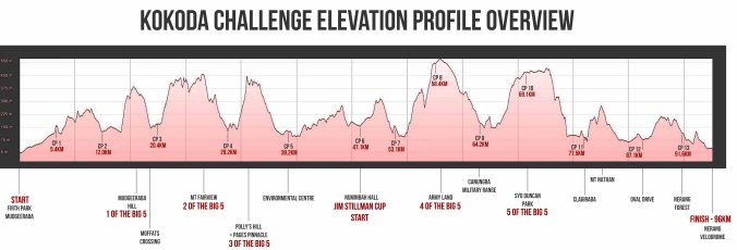 Kokoda Challenge Elevation Profile Overview